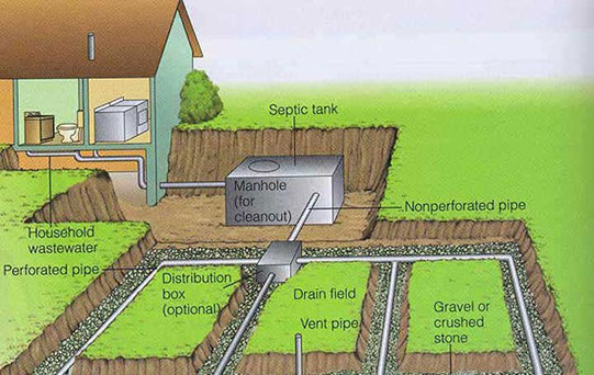 The average household septic system should be inspected at least every three years by a septic service professional. Household septic tanks are typically ...